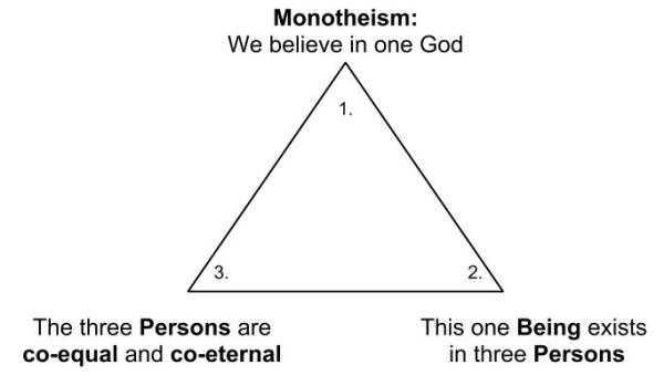 The Trinity - Diagram